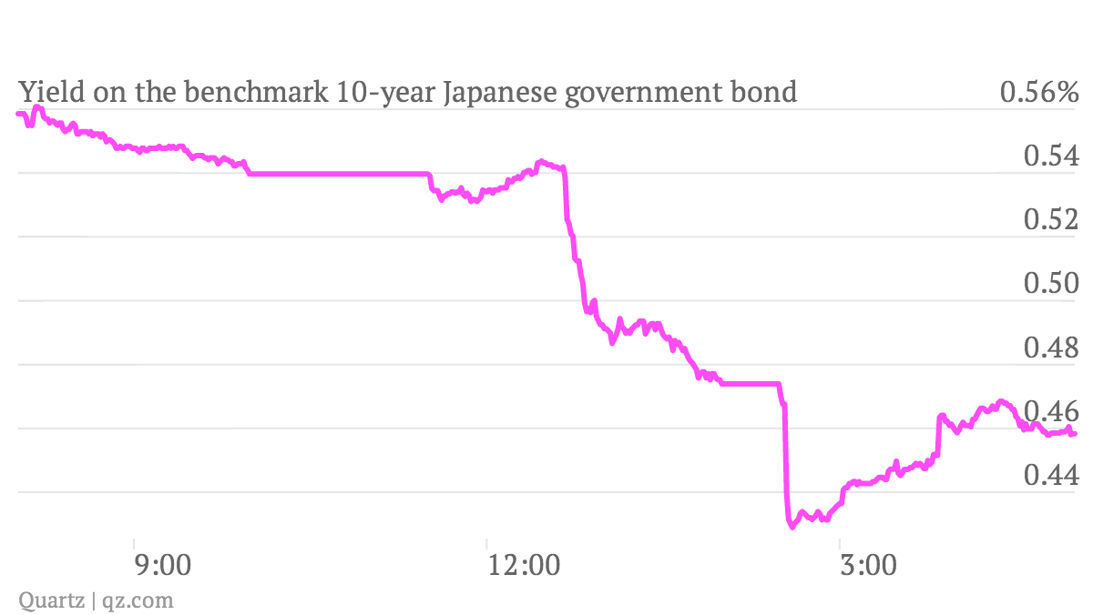 Yield-on-the-benchmark-10-year-Japanese-government-bond_chart