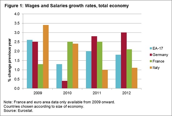 130508_-_Wages_and_salaries_growth_rates__total_economy