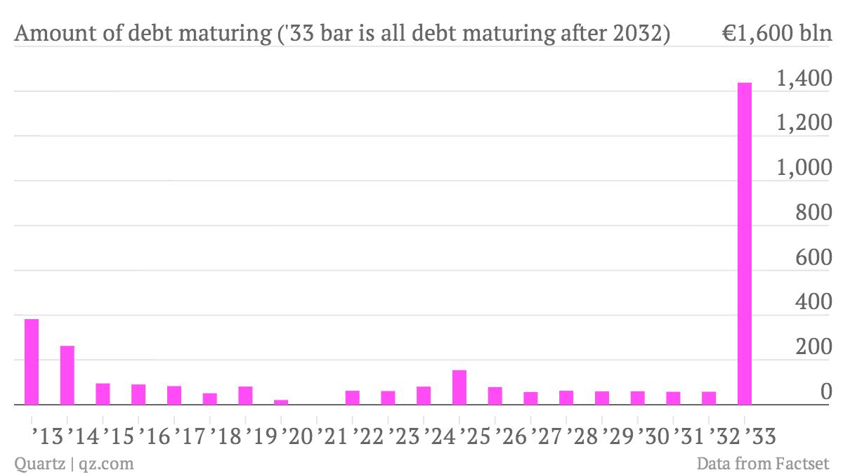 maturity date of greek debt through 2032