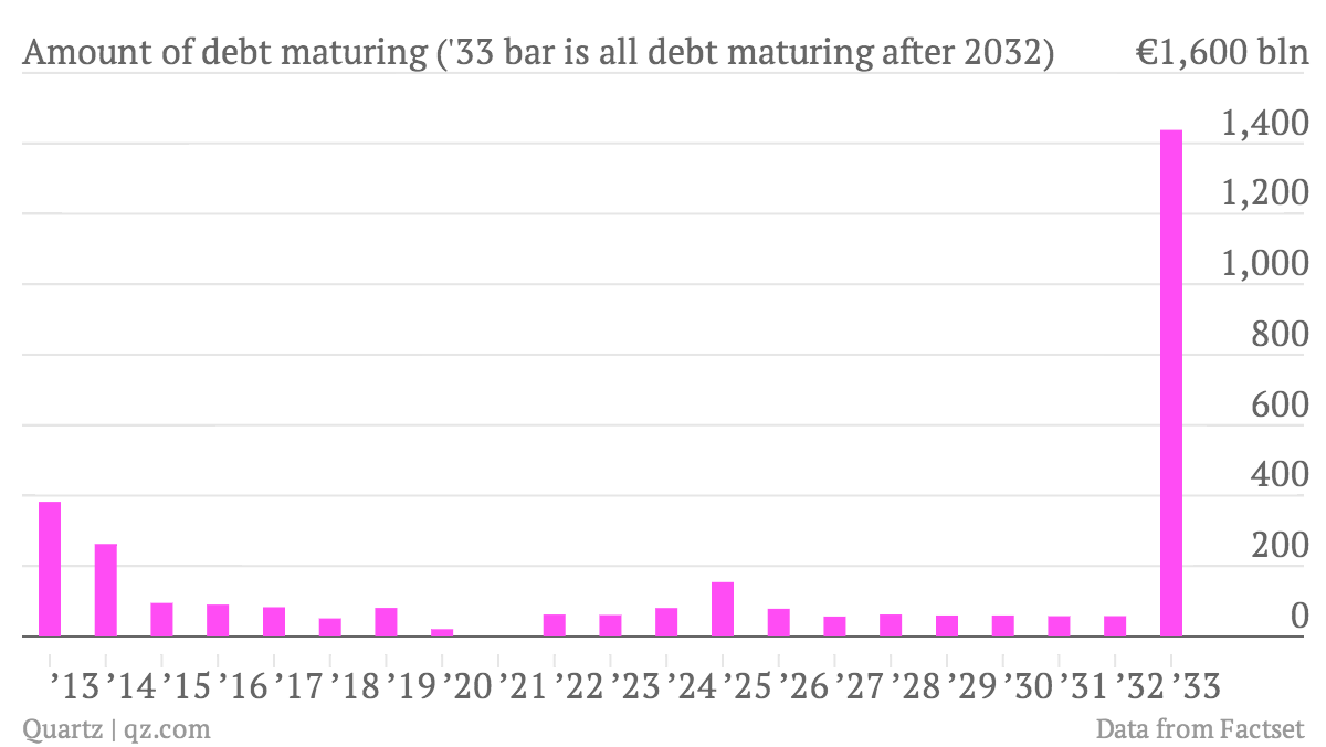 maturity date of greek debt through 2032