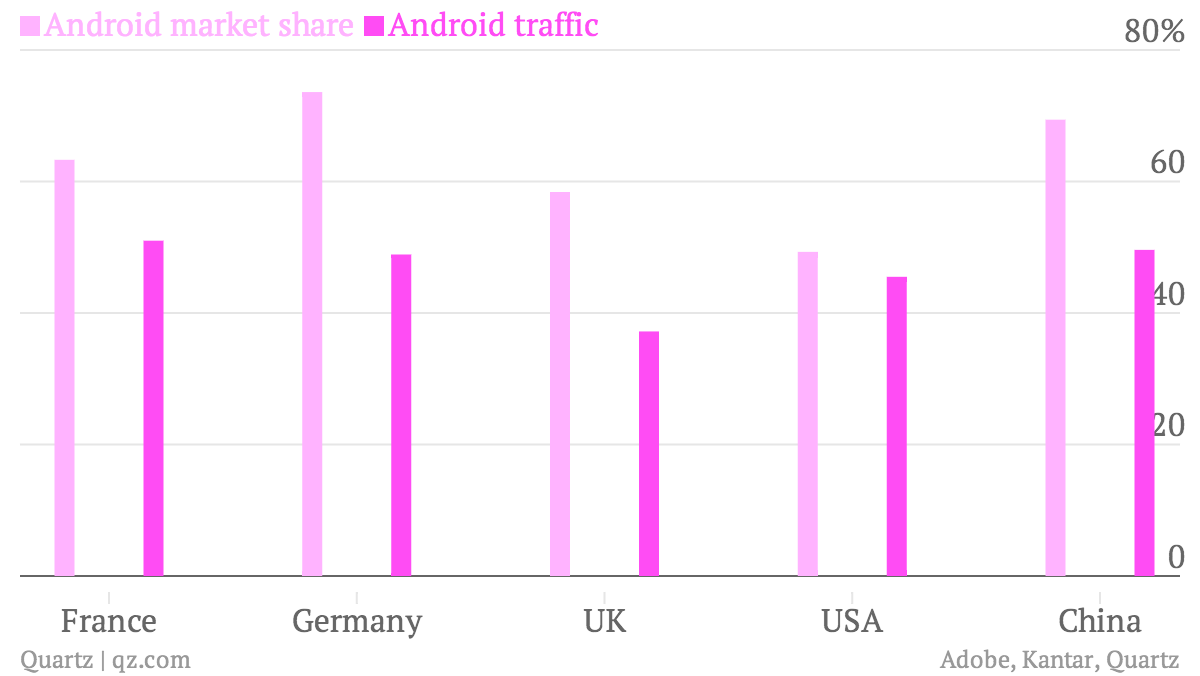 Android-market-share-Android-traffic_chart