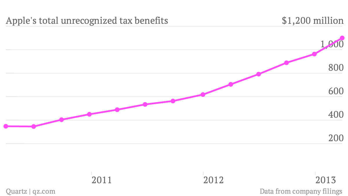 Apple-s-total-unrecognized-tax-benefits_chart