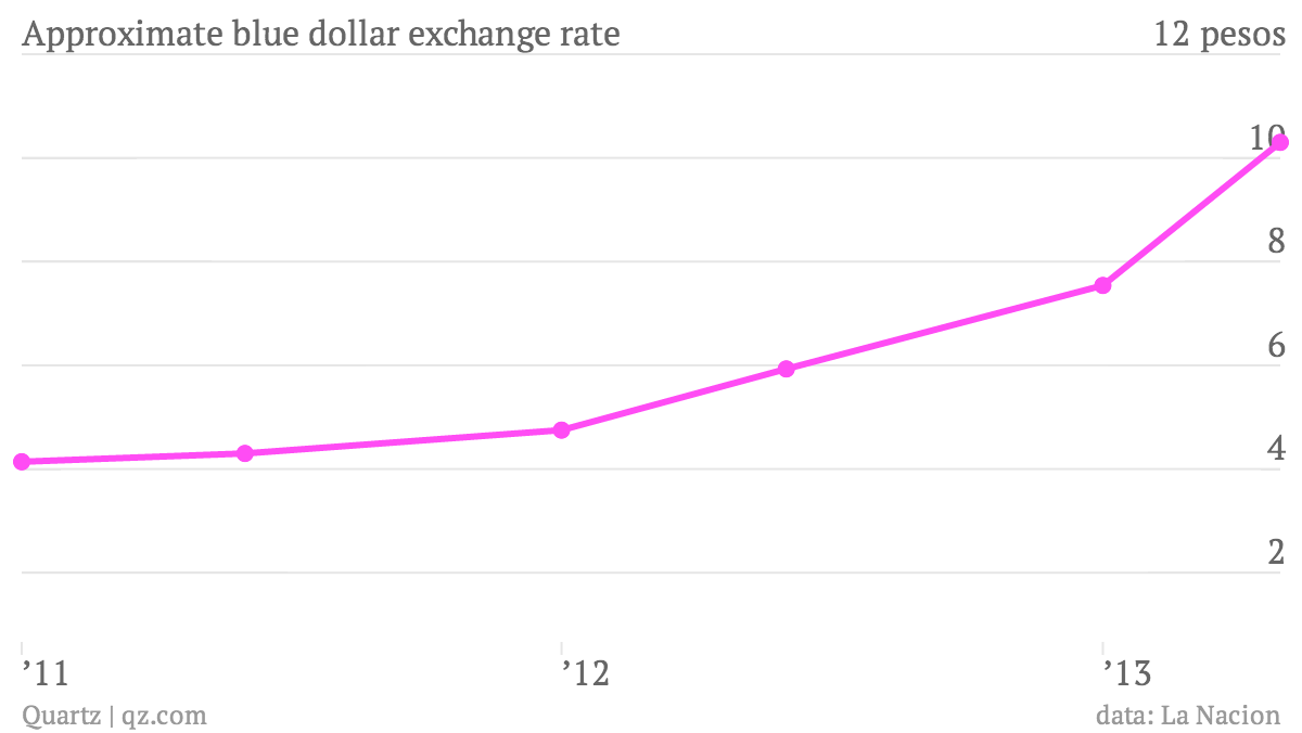 Approximate-blue-dollar-exchange-rate_chart
