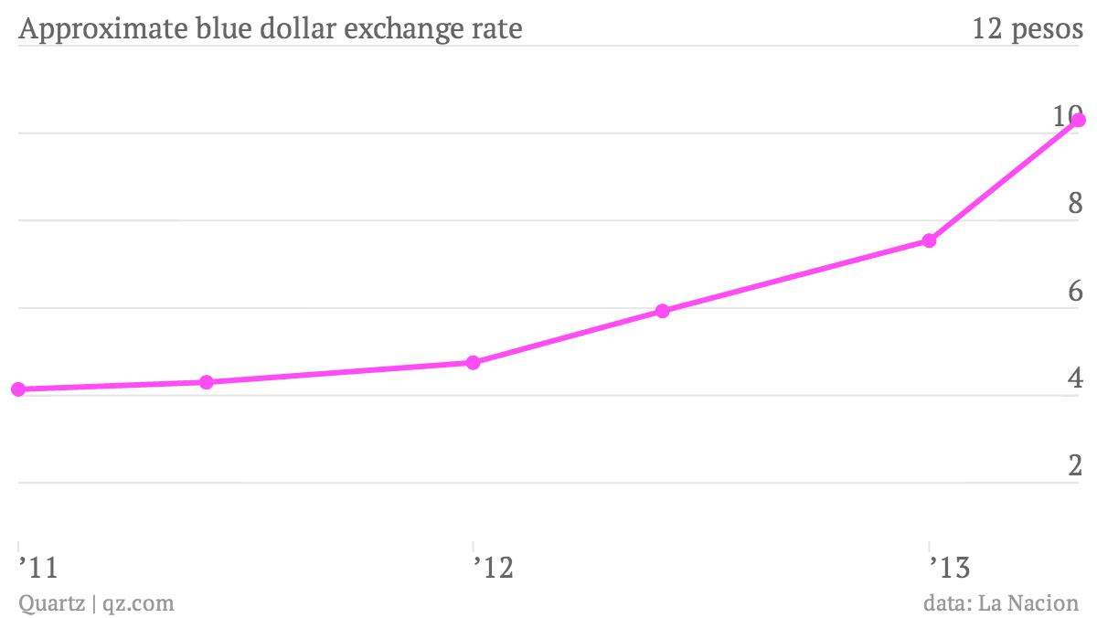 argentina blue dollar rate