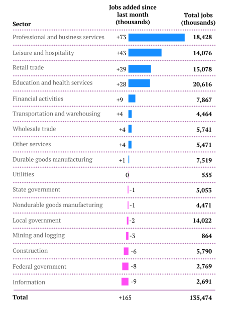 April employment by industry