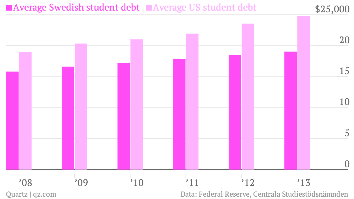 College In Sweden Is Free But Students Still Have A Ton Of Debt How Can That Be Quartz