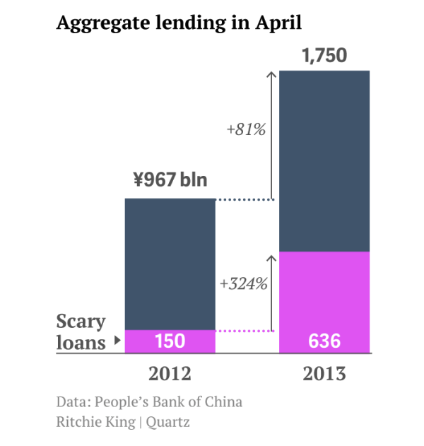 chinese-scary-loans