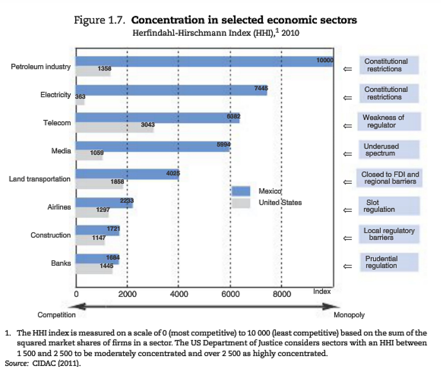 Concentration in selected economic sectors