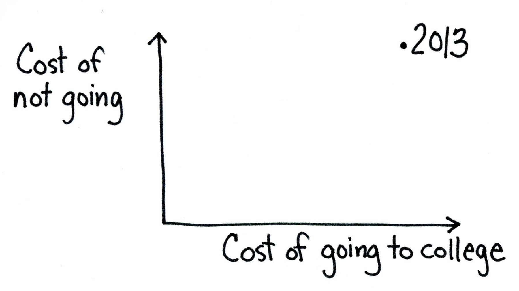 The cost of going to college