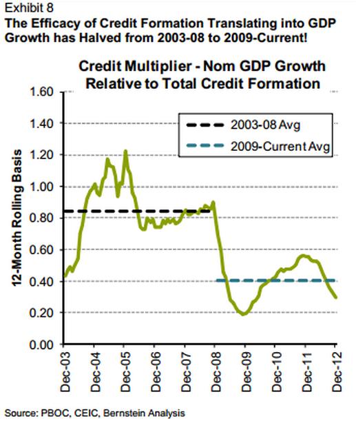Credit-multiplier-nom-GDP-vs-total-credit-formation-Bernstein