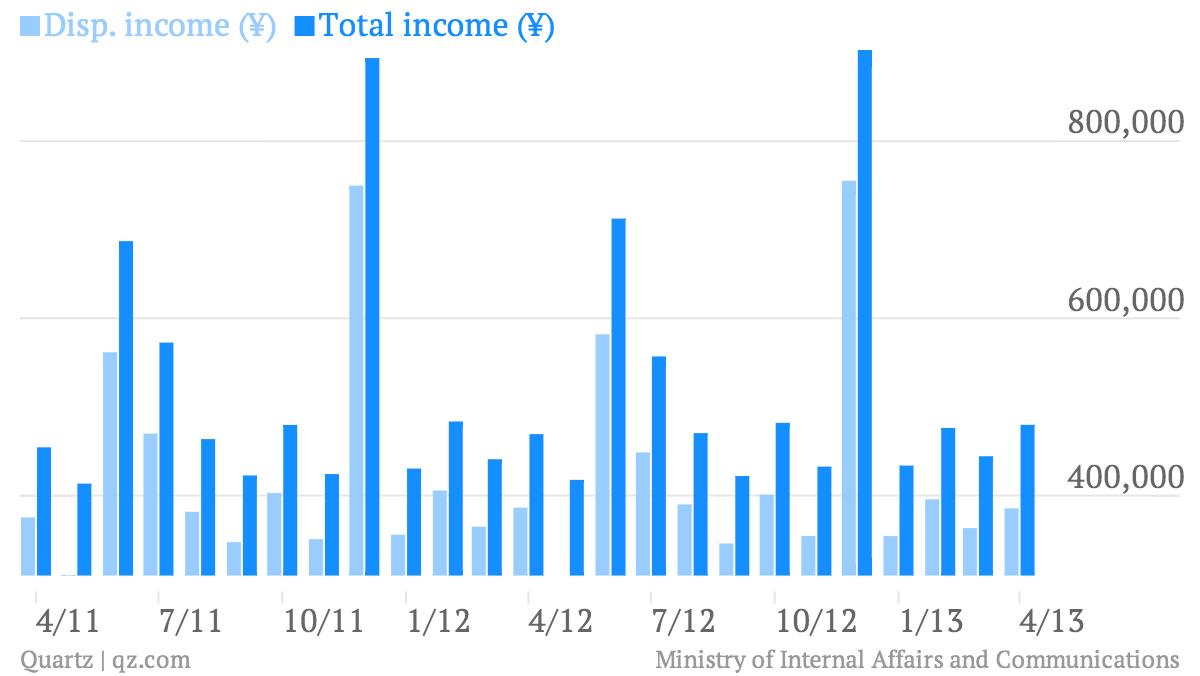 Disp-income-Total-income-_chart
