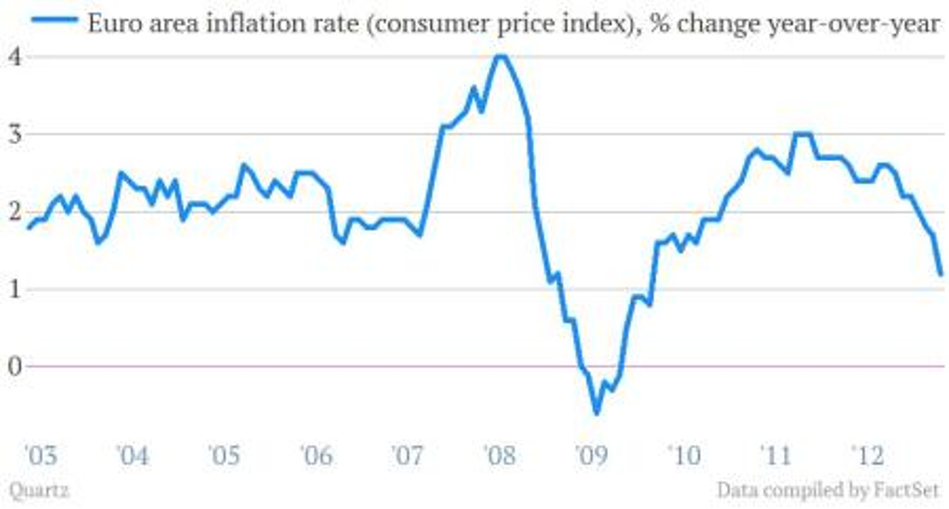 euro zone inflation cpi april 2013