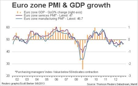 euro zone pmi gdp growth april 2013