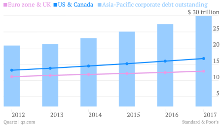 euro zone uk us canada asia-pacific corporate debt outstanding