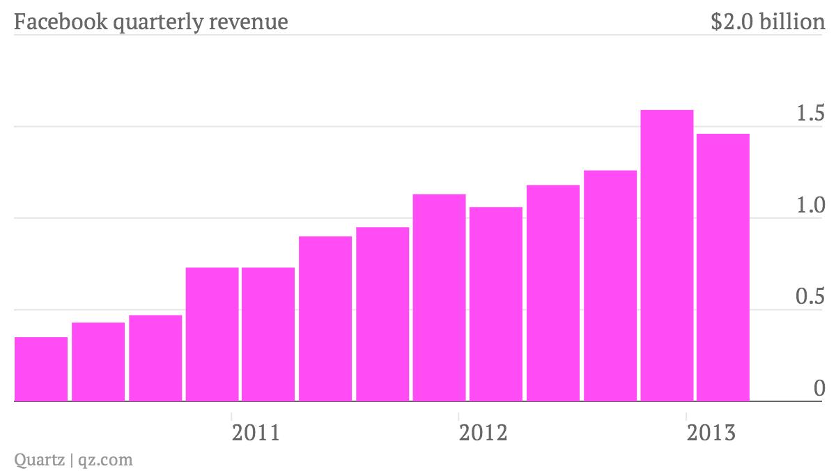 Facebook-quarterly-revenue_chart