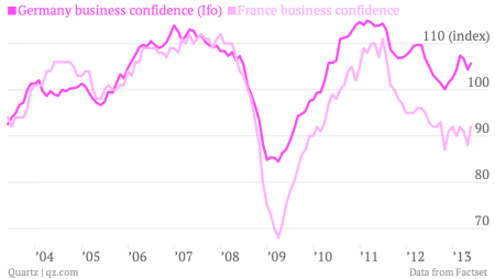 germany france business confidence may 2013