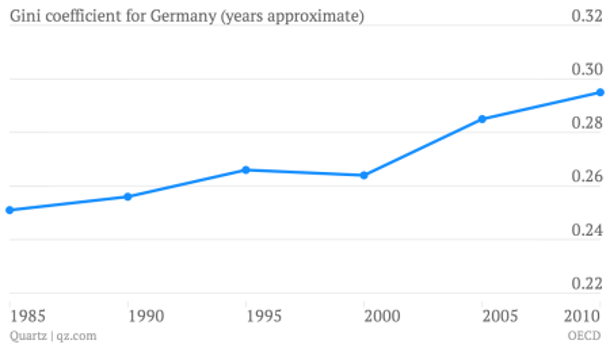 gini coefficient german inequality