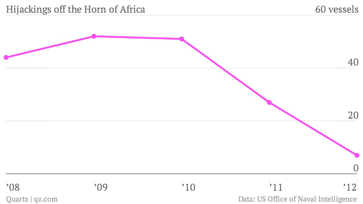Hijackings-off-the-Horn-of-Africa_chart