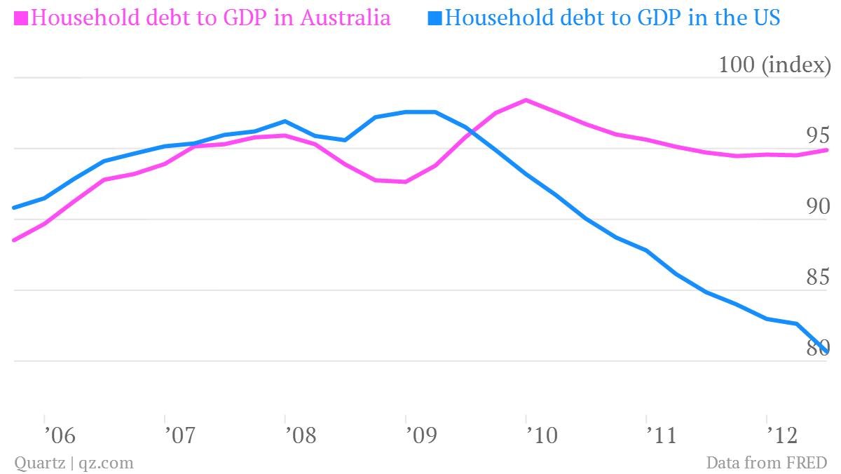 household debt australia versus US
