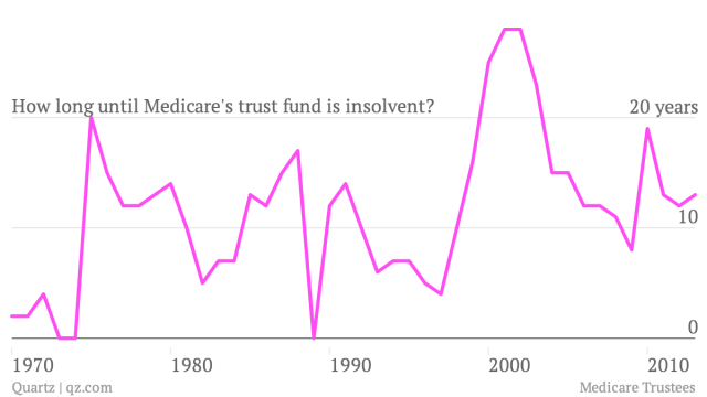 How-long-until-Medicare-s-trust-fund-is-insolvent-_chart