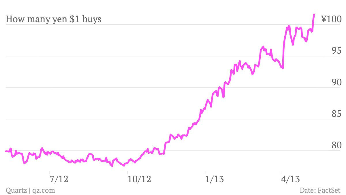 How-many-yen-1-buys_chart