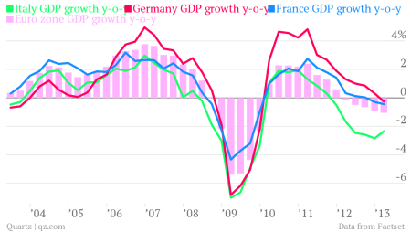 italy germany france euro zone gdp growth 1q 2013