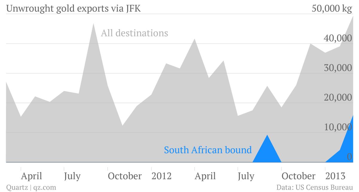 JFK-International-Airport-NY-Port-ALL-JFK-International-Airport-NY-Port-South-Africa_chart