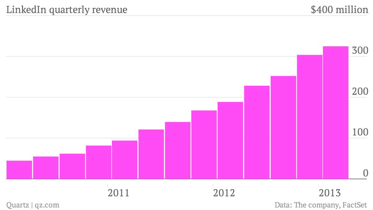 LinkedIn-quarterly-revenue_chart