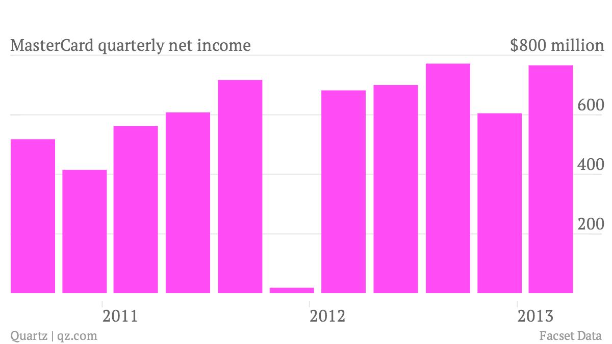 MasterCard quarterly net income