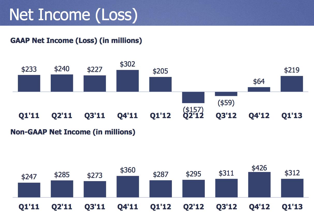 net_income_facebook
