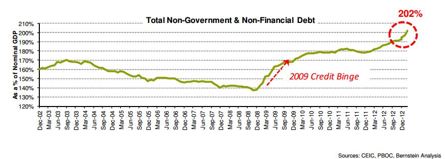 non-government and non-financial debt china
