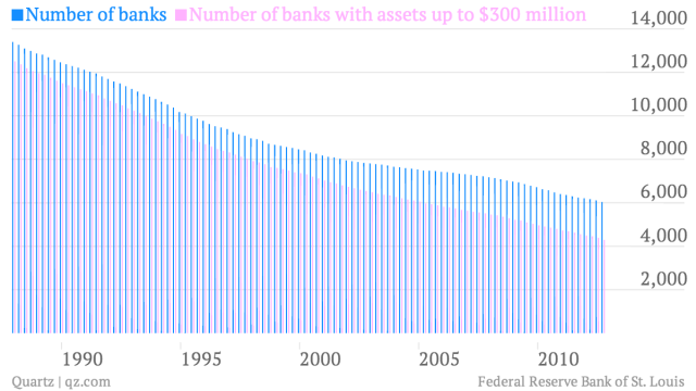 declining number of community banks