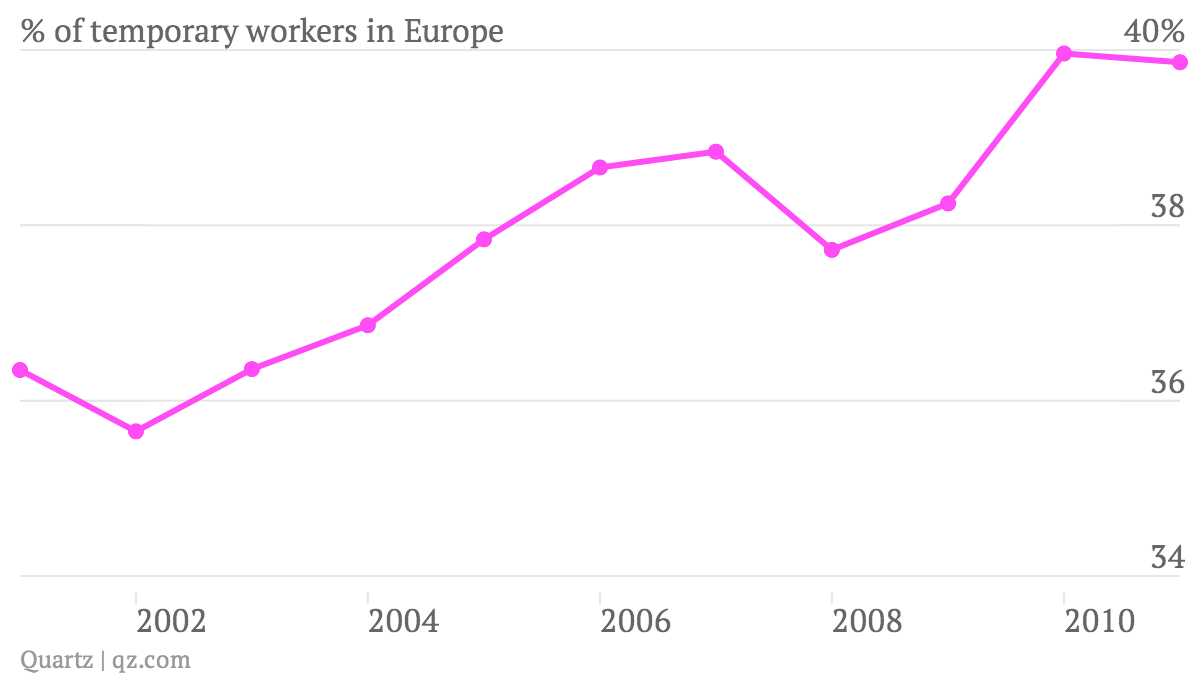 -of-temporary-workers-in-Europe_chart