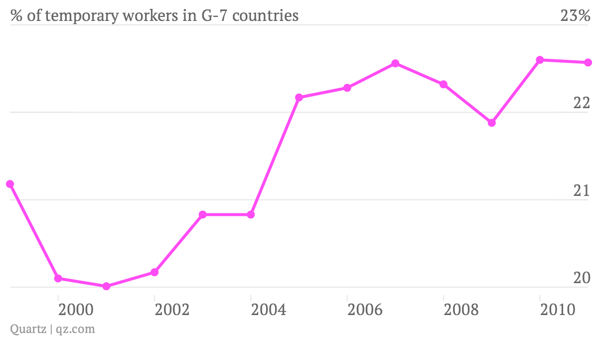 -of-temporary-workers-in-G-7-countries_chart (1)