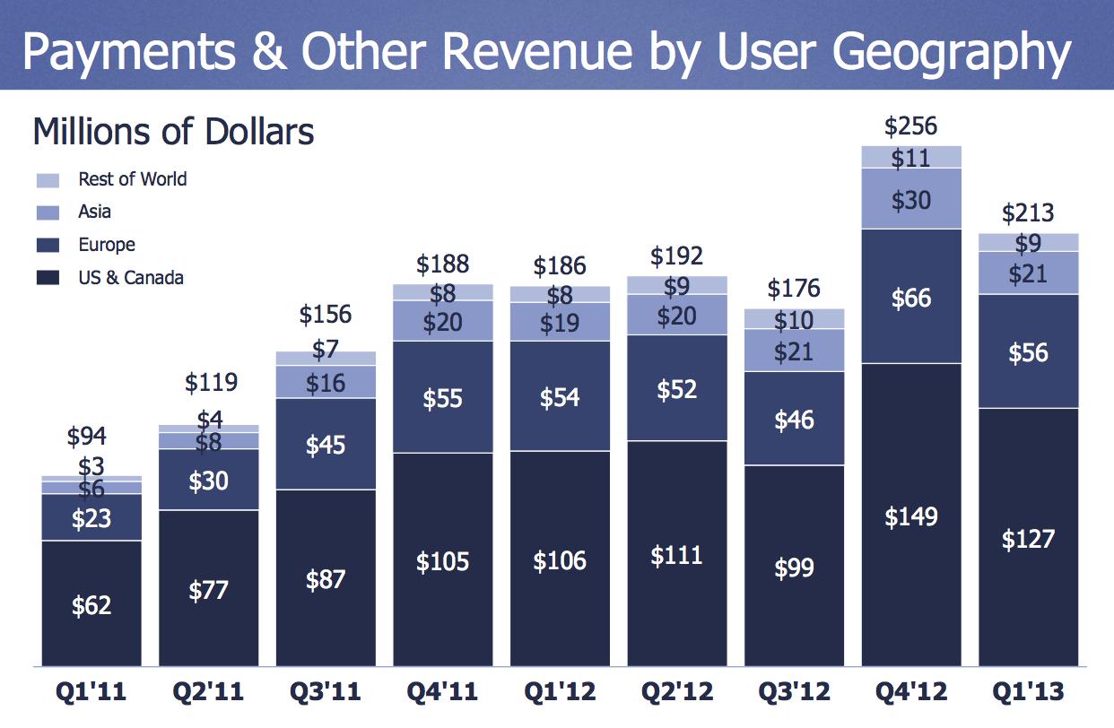 payments_revenue