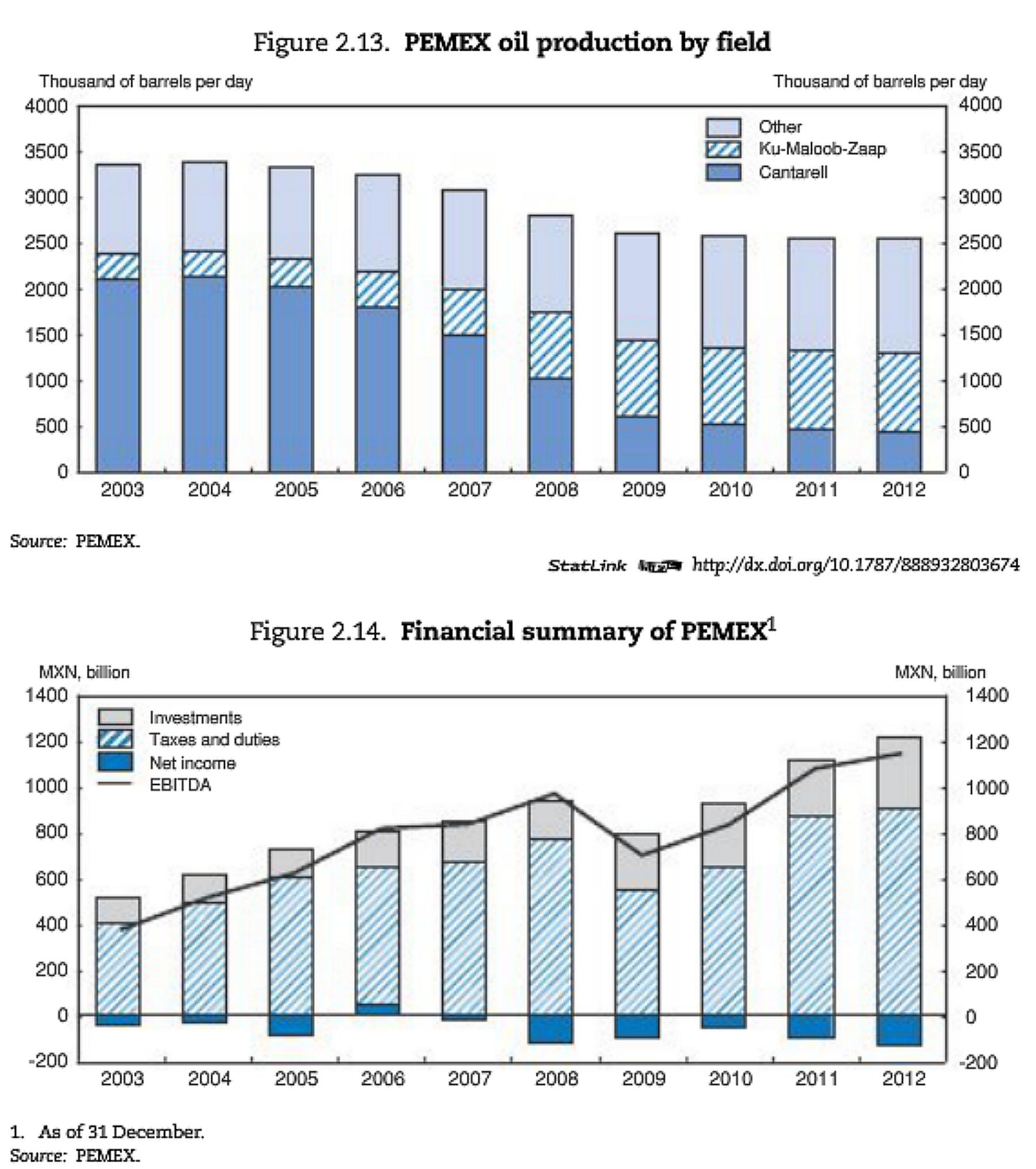 PEMEX oil production