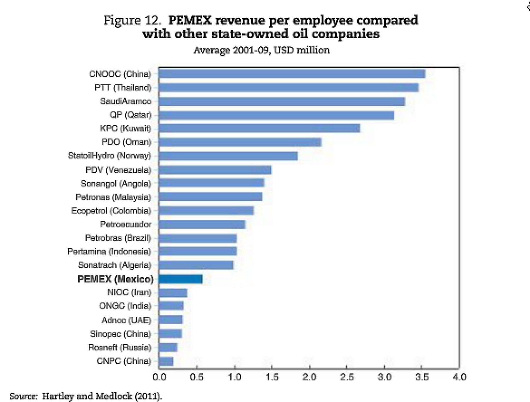 PEMEX revenue per employee