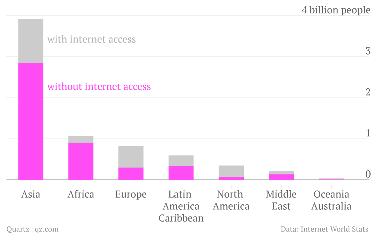 regions_Non-Internet-Users-Internet-Users_chart