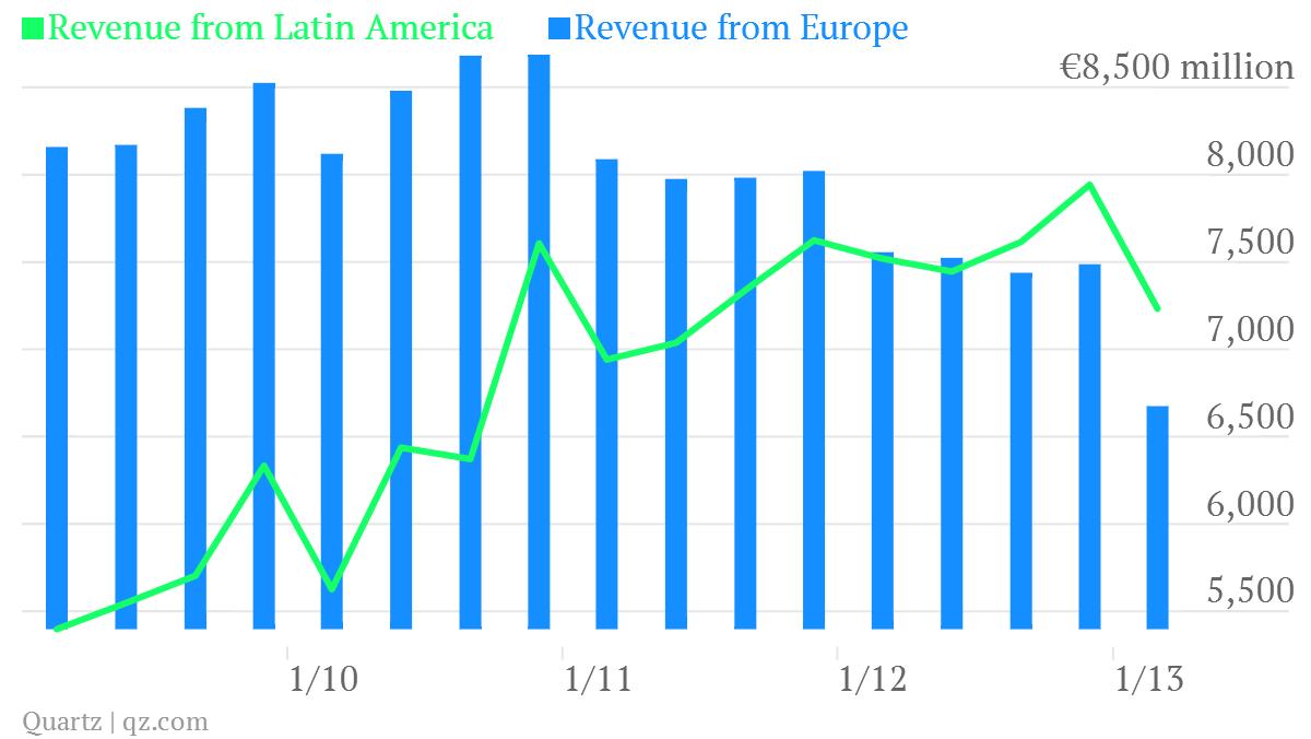 telefonica geographical revenue latin america europe