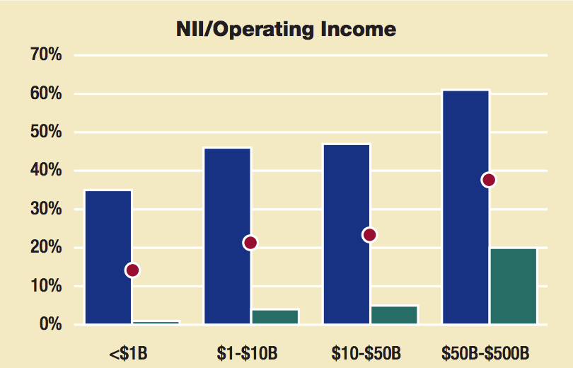bank operating income by size