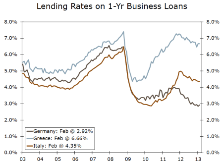 business loans italy germany greece interest rates