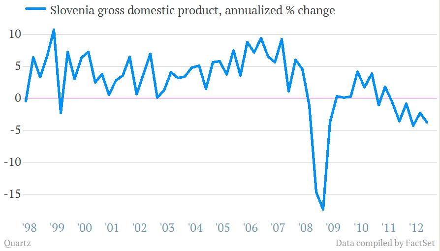 slovenia gdp growth
