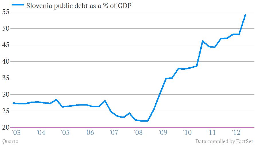 slovenia public debt % of gdp