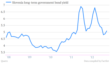 slovenia government bond yield %