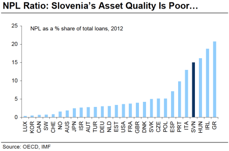 npls as share of gdp slovenia