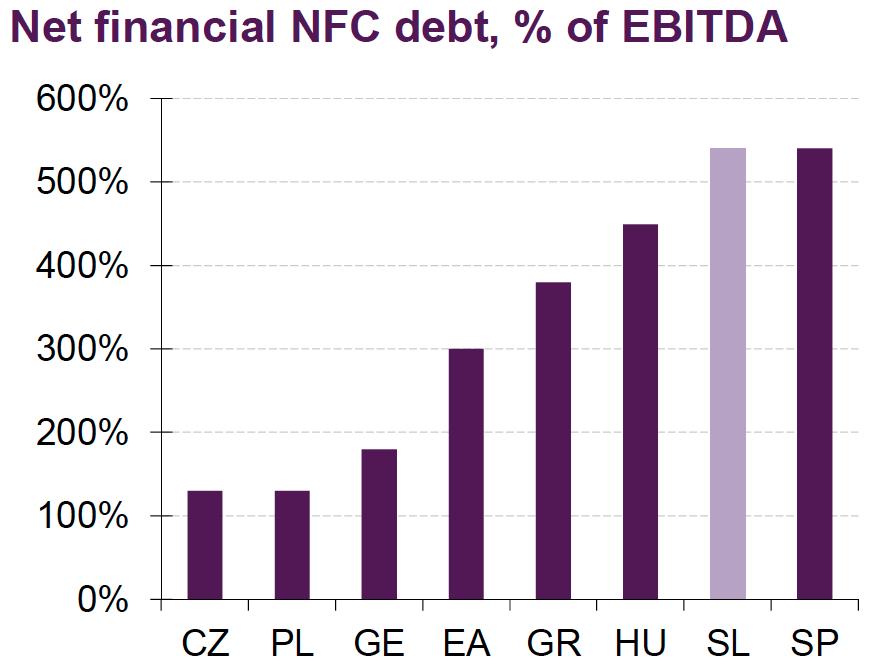 non-financial companies debt slovenia
