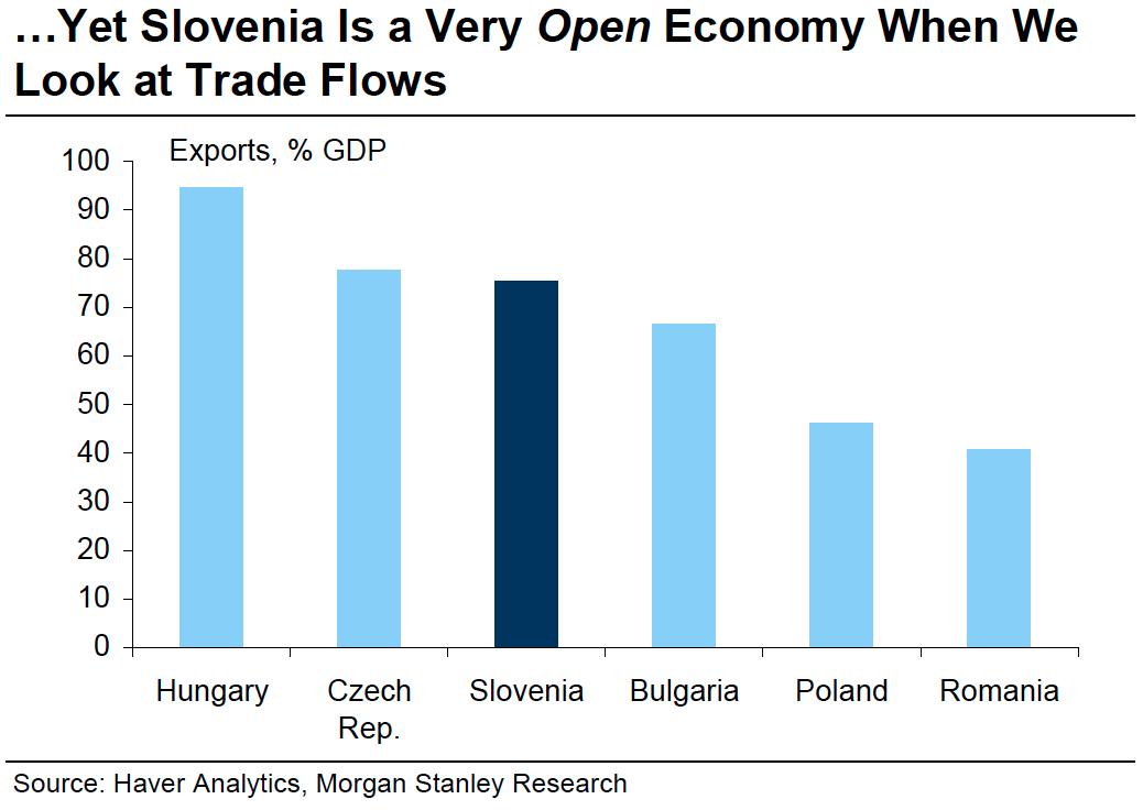 slovenia exports trade flows