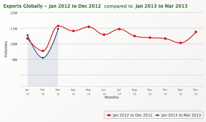 global export volume march 2013