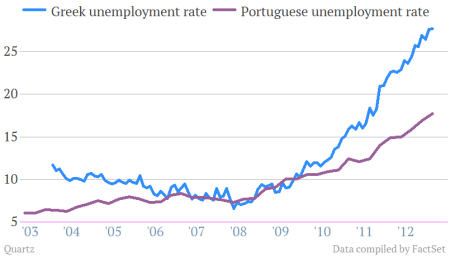 unemployment rate greece portugal