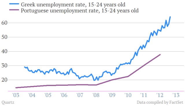 greece portugal youth unemployment rate